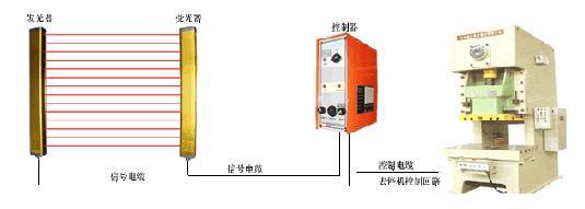 安全光栅-系列 优泰|产品系列|浙江三叉电气制造有限